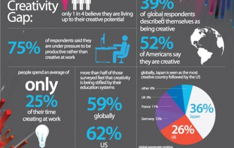 Do Schools Kill Student Creativity?